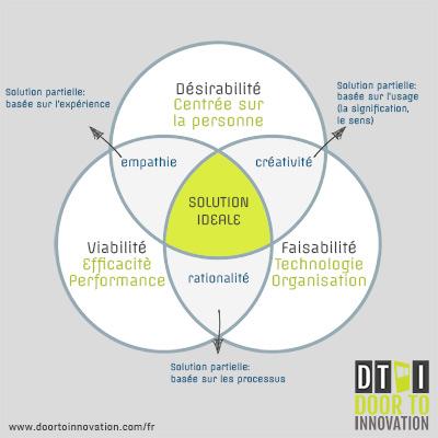 Les trois principes fondamentaux du DesignThinking