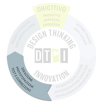 Design thinking - step3