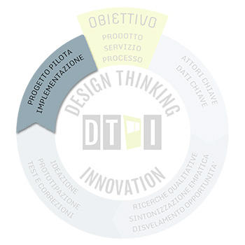 Design thinking - step4