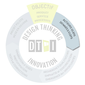 Design thinking - step1