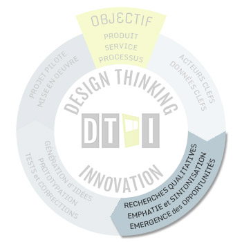 Design thinking - step2