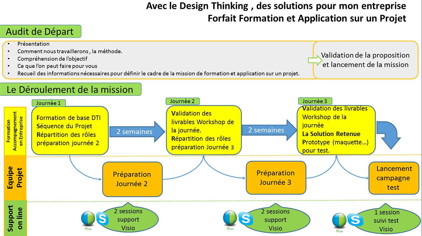 Le guide complet du design thinking dti for Les idees pour creer une entreprise